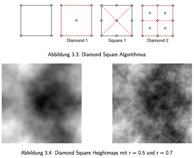 Diamond-Square Algorithmus