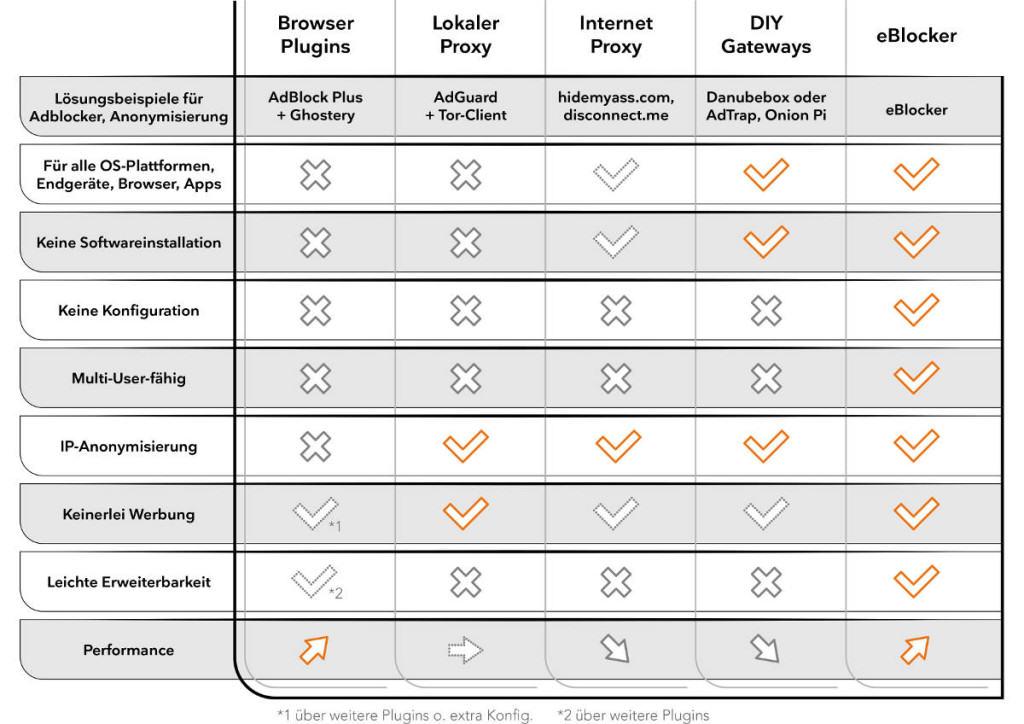 eBlocker Vergleich mit Konkurrenz