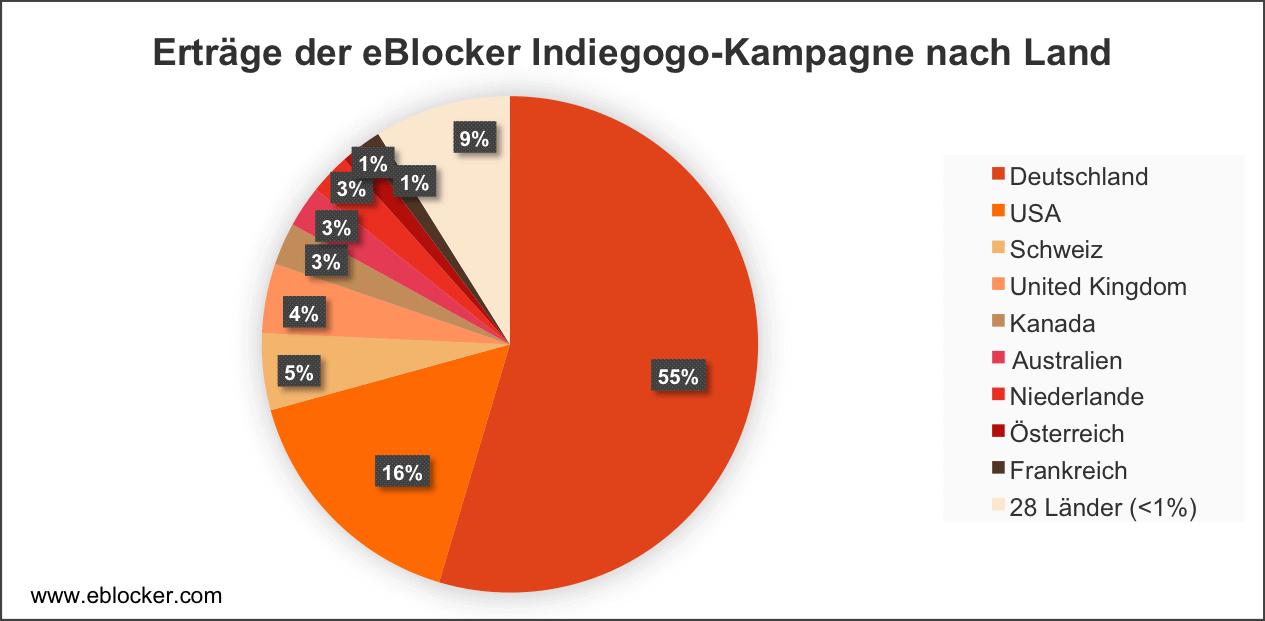 eBlocker Kampagne