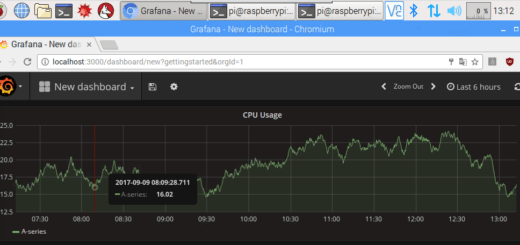 CPU usage Grafana